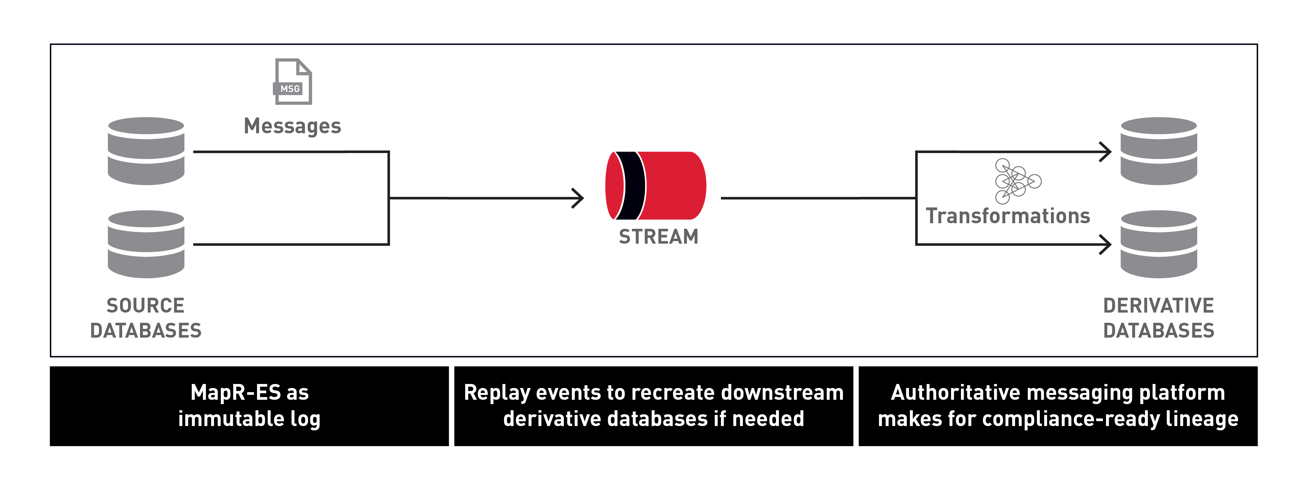 MapR compliance-ready lineage diagram